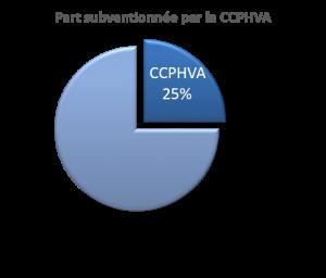 25 pourcent prime eco