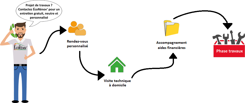 parcours-usager_test